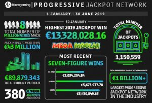 Microgaming continues to change the lives of those luckiest among punters